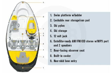 2008 Sea-Doo Sport Boats 150 Speedster 155