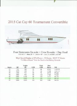 2015 Cat Cay 66 Tournament Convertible