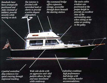 1994 Sabreline 34